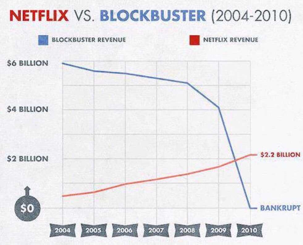 blockbuster and netflix Blockbuster express is a kiosk-based disc-rental service operated by ncr, and has a totally separate membership and fee structure from blockbuster stores and blockbuster total access dvd and blu.
