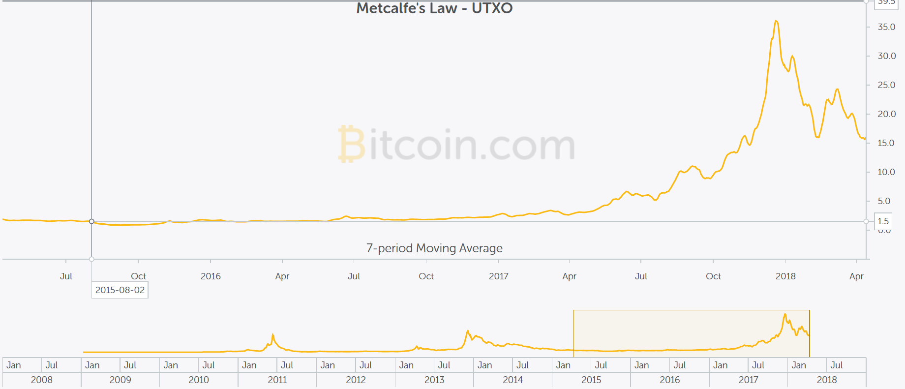 Bubble Index of the bitcoin - Pompler